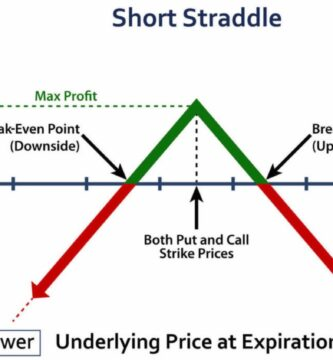 Know the Straddle strategy