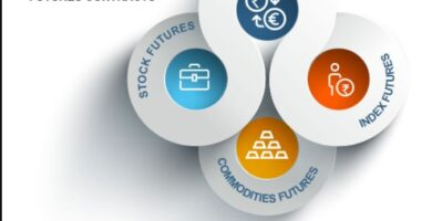 What is a futures contract?